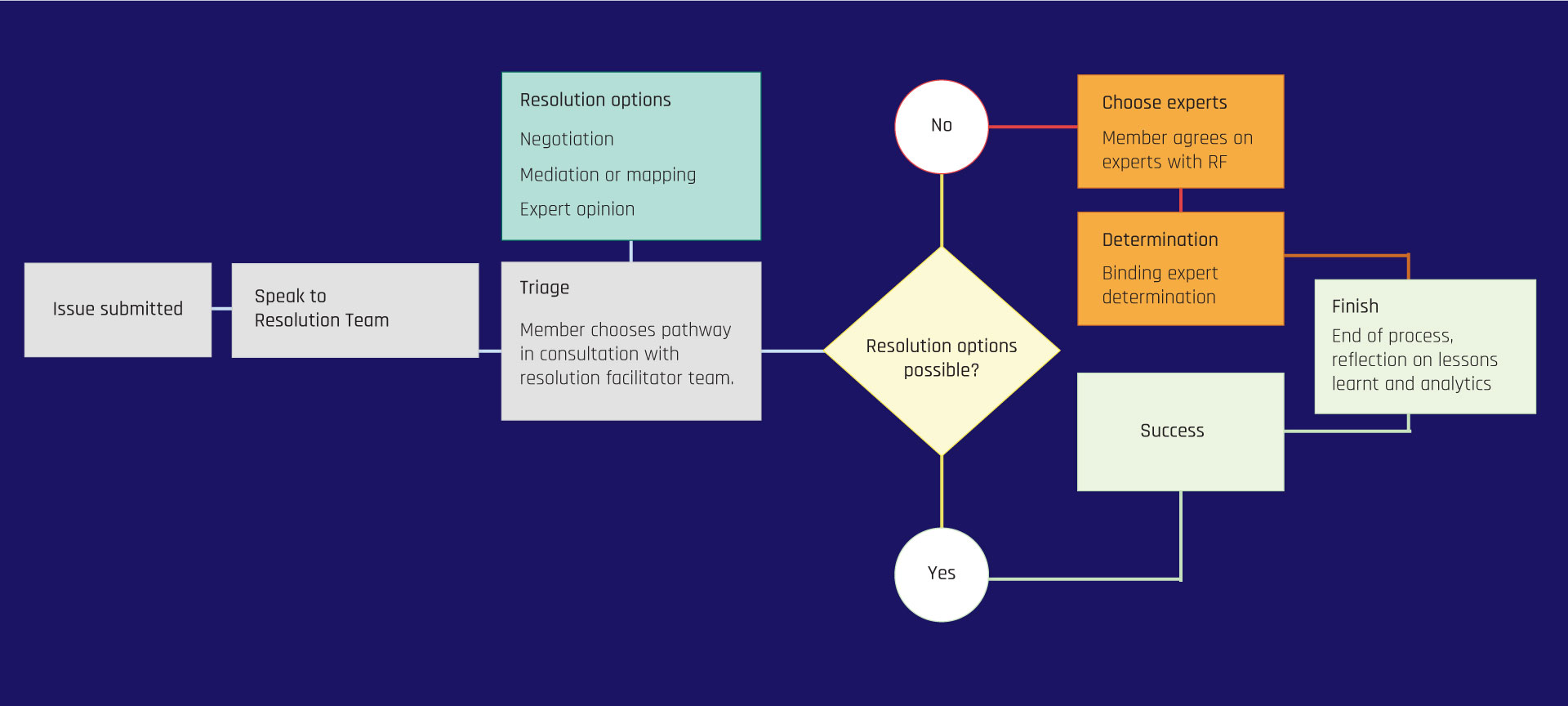 music-creators-pathway-map-services